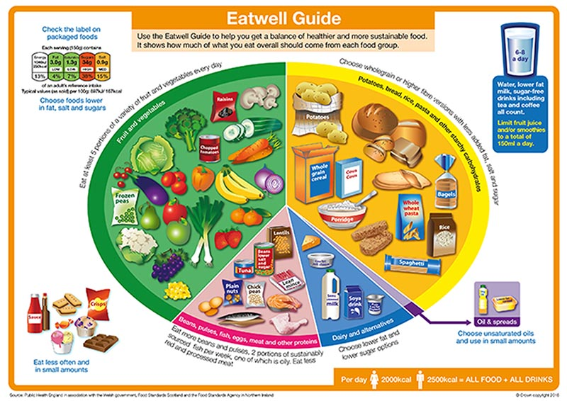 Graphic depicting nutritional information